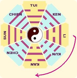 I CHING, YI JING, BOOK OF CHANGES