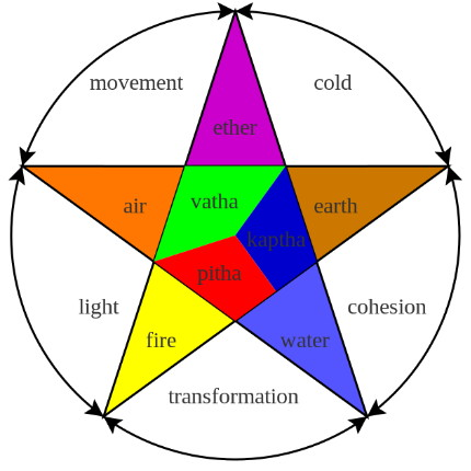 Doshas, elements. Source: Wikipedia